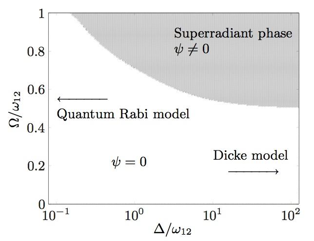 Quantum Phases
